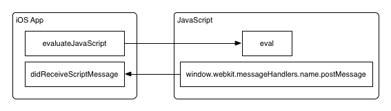 Using JavaScript with WKWebView in iOS 8 | Joshua Kehn
